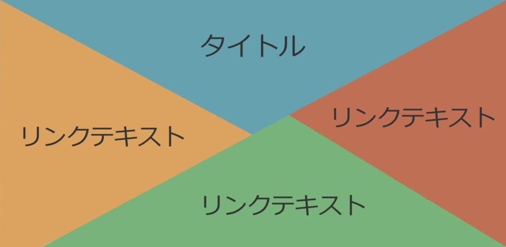 ポートフォリオのトップページを簡易的に表した図